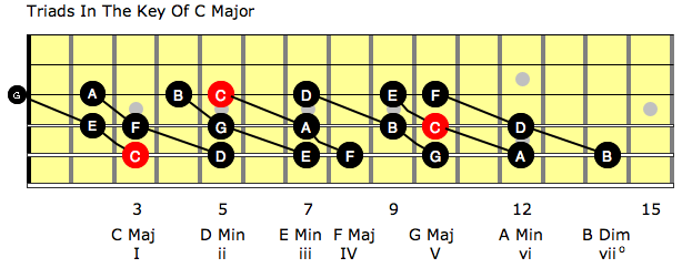 Triads in the key of C Major