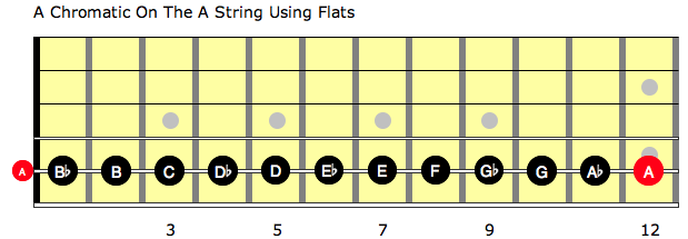 A chromatic scale on the A string using flats