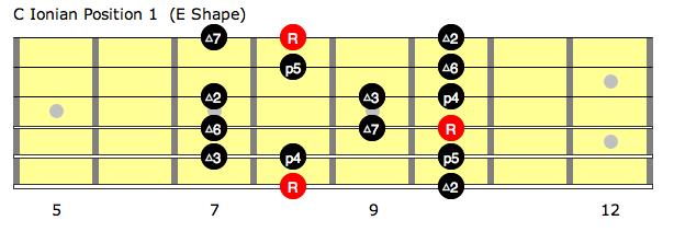 C Ionian position 1 (E shape)