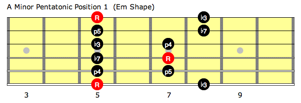 A minor pentatonic position 1 (Em shape)