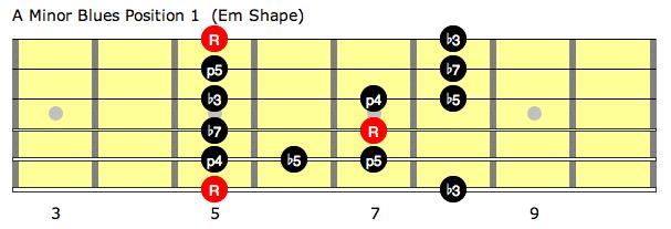 A minor blues scale position 1 (Em shape)