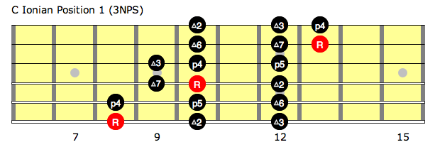 C Ionian position 1 (3NPS)