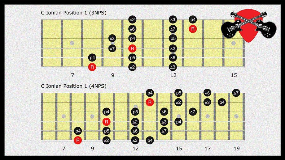 Fretboard diagram of guitar scales