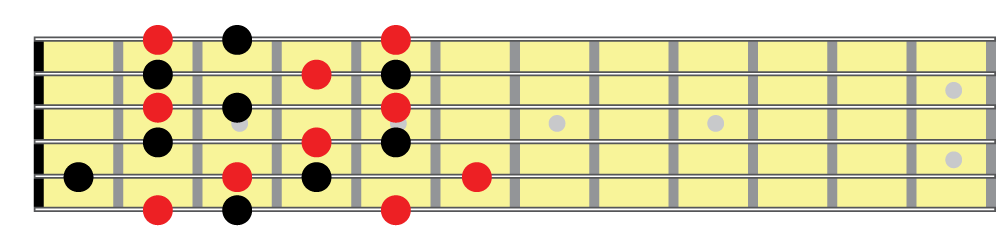 Half whole diminished scale, positional fingering 1 fretboard diagram