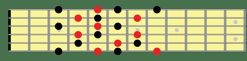Half whole diminished scale, positional fingering 2 fretboard diagram