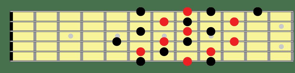 Half whole diminished scale, positional fingering 3 fretboard diagram