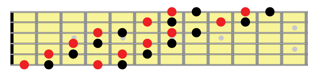 Half whole diminished scale, horizontal fingering 1 fretboard diagram