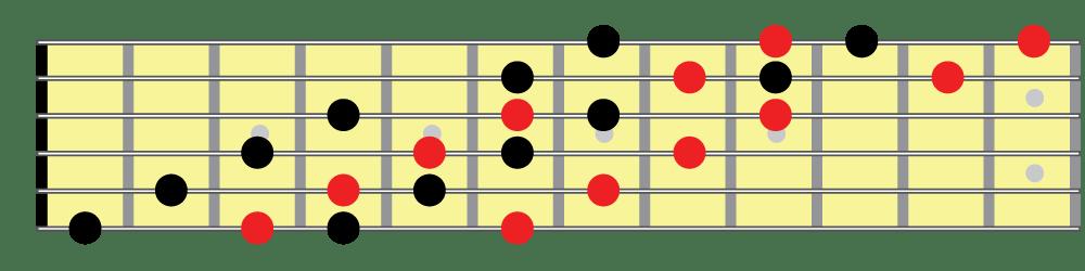 Half whole diminished scale, horizontal fingering 2 fretboard diagram
